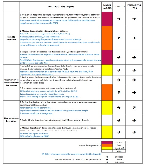 La dernière édition de la cartographie des risques de l'AMF Crédits photo : AMF