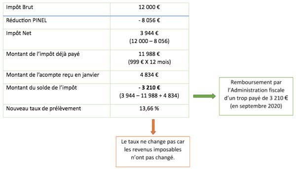 réduction d'impôt calcul Pinel