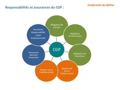 Responsabilité et assurance du CGP