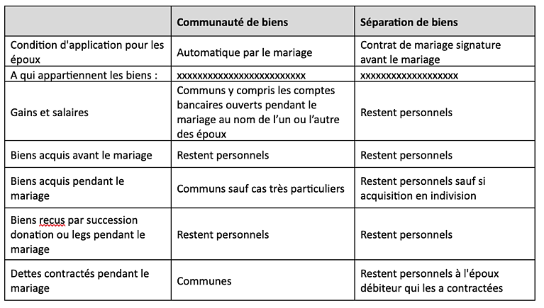 tableau contrats mariage